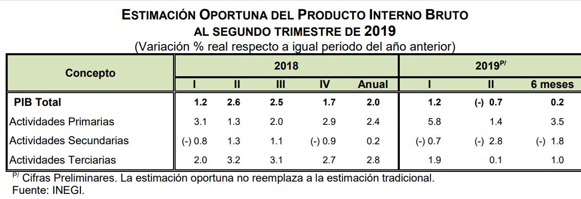 Estimación Anual Oportuna del Producto Interno Bruto, con cifras al segundo trimestre de 2019. Datos de INEGI.