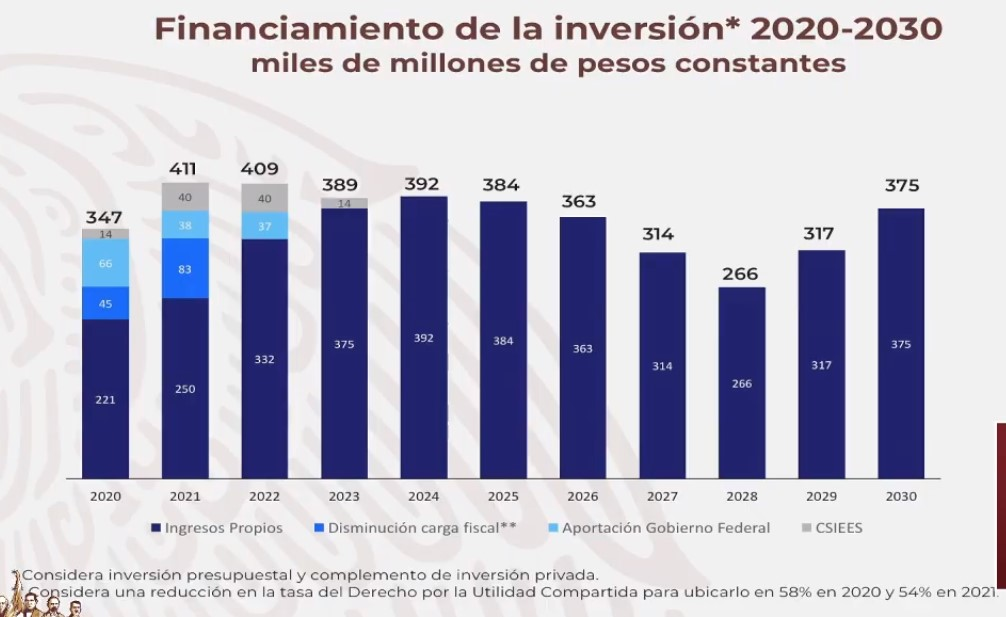 Financiamiento a Pemex al 2030. Captura de pantalla