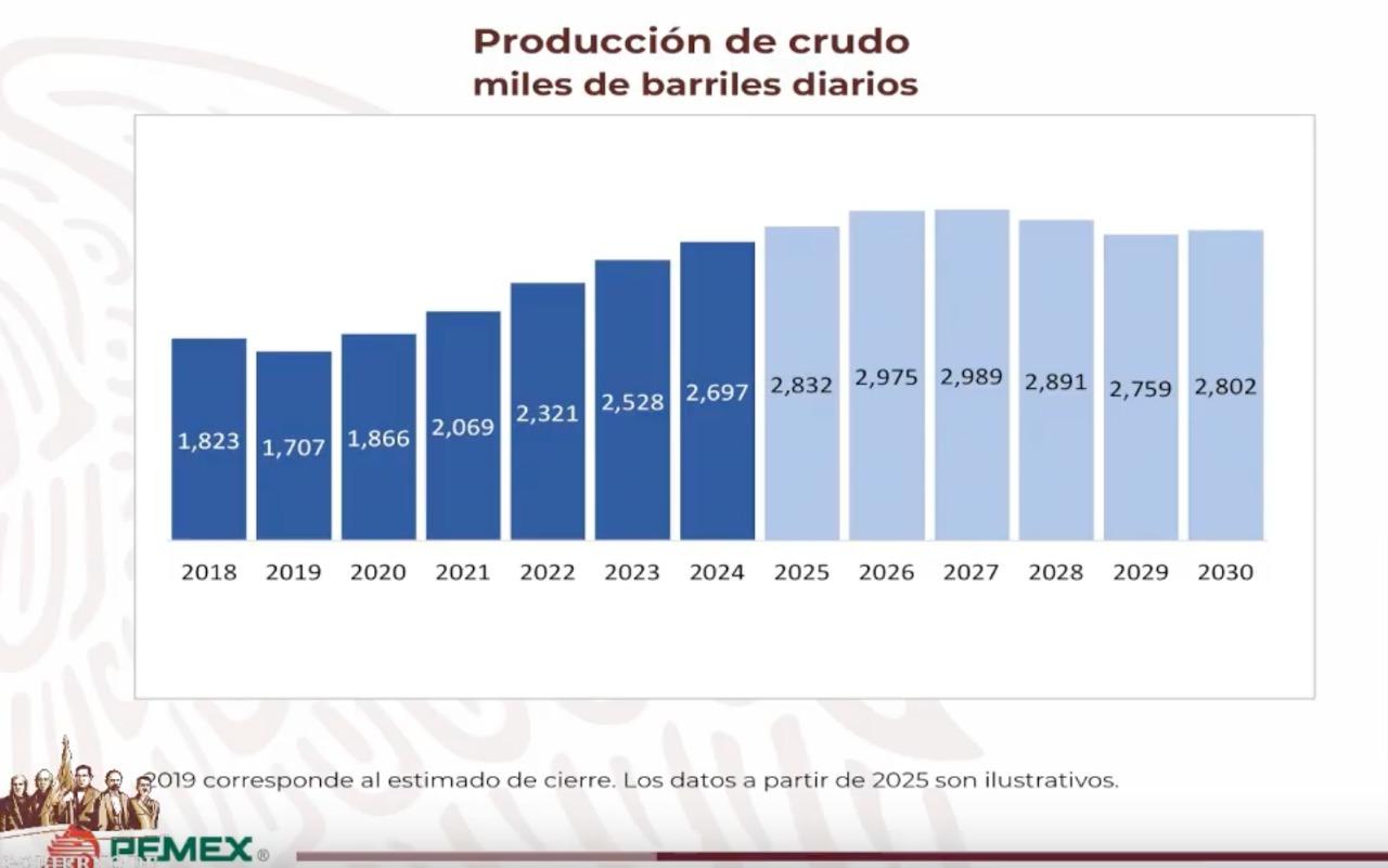 Plan de Negocios de Pemex prevé más presupuesto y menos impuestos