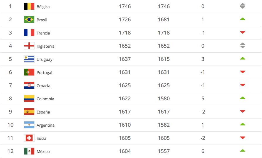 ranking fifa selección nacional méxico