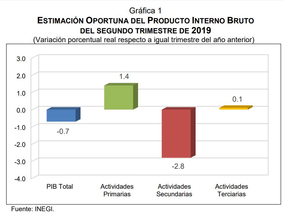 Variación porcentual real respecto a igual trimestre del año anterior. Datos de INEGI.