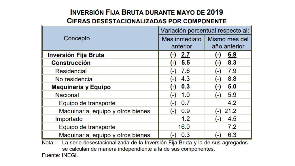 Inversión Fija Bruta en mayo de 2019. Foto de Inegi