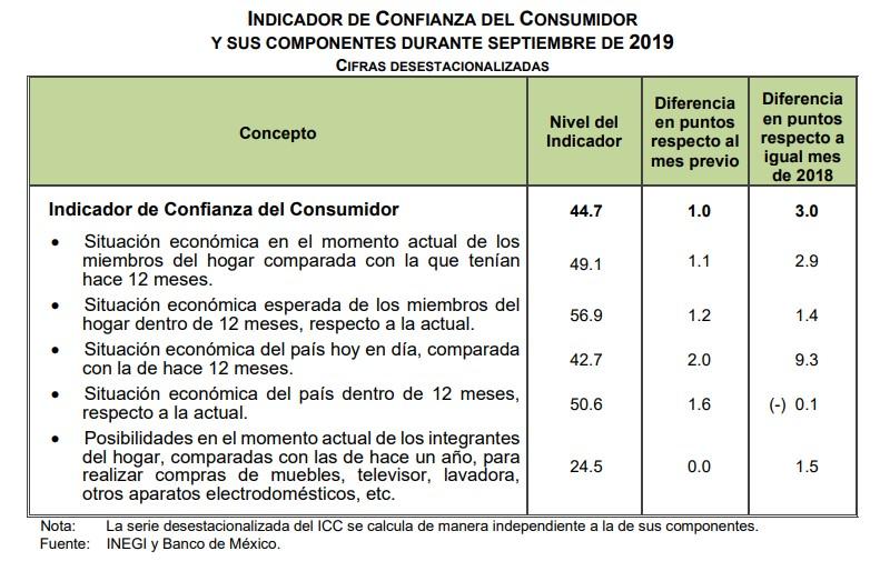 Indicador de Confianza del Consumidor septiembre 2019. Foto de Inegi