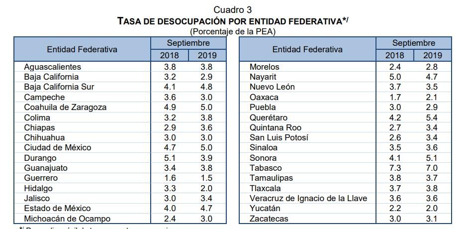 Tasa de Desocupación por estado sept 2019. Foto de Inegi