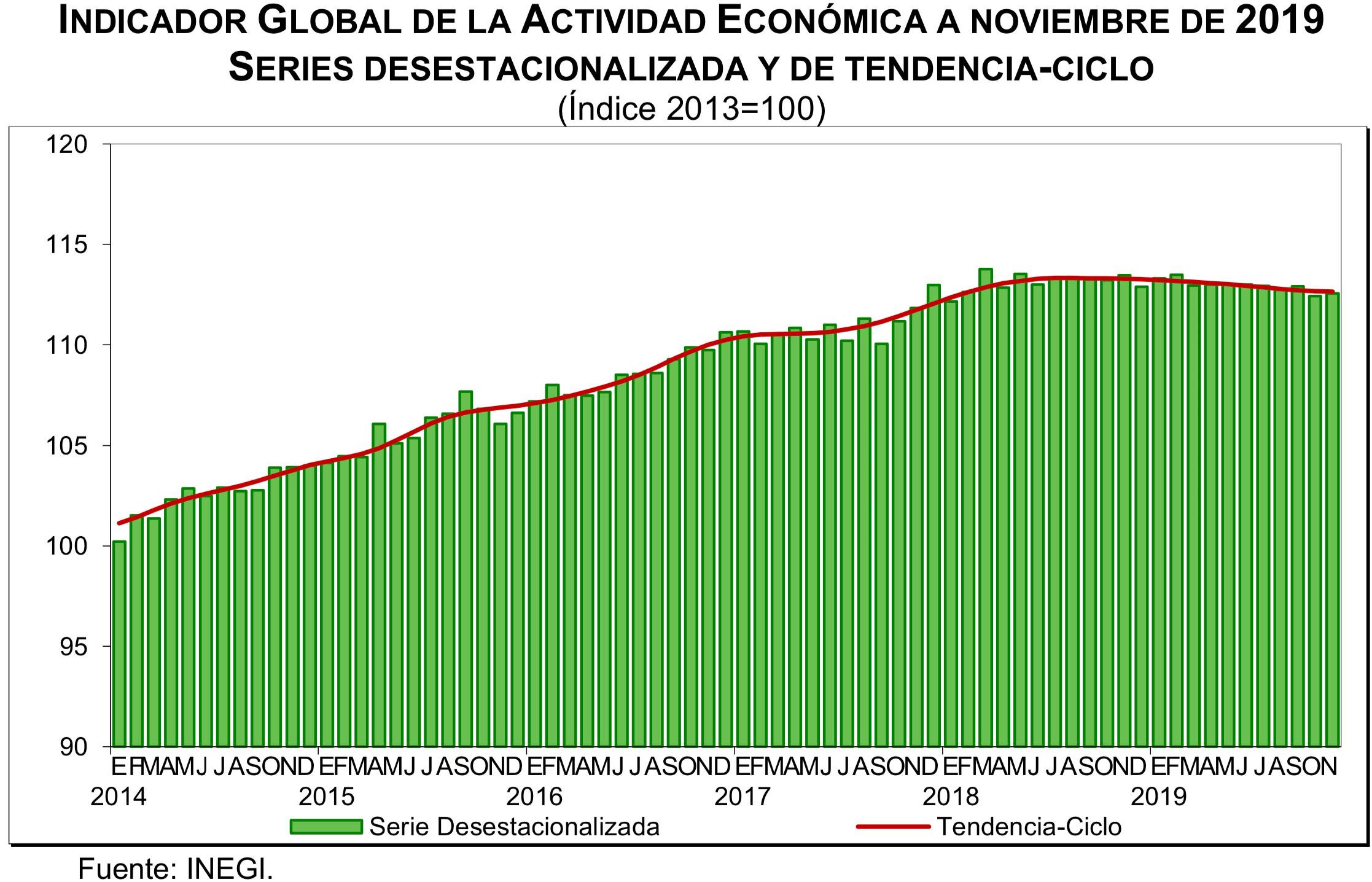 Indicador Global de la Actividad Económica a noviembre de 2019. Gráfica de INEGI.