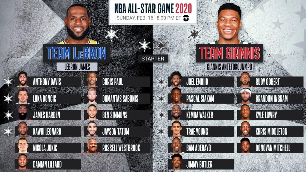 Así se jugará el Juego de Estrellas de la NBA - Juego de Estrellas de la NBA