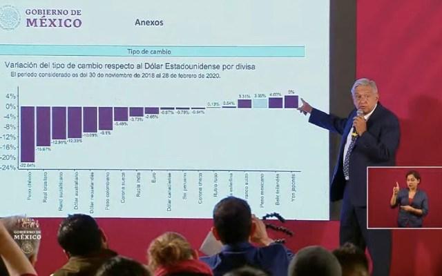AMLO asegura que economía mexicana ha resistido ante propagación del COVID-19 - Andrés Manuel López Obrador