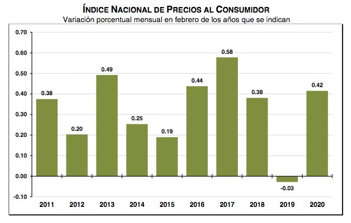 inflación Índice Nacional de Precios al Consumidor