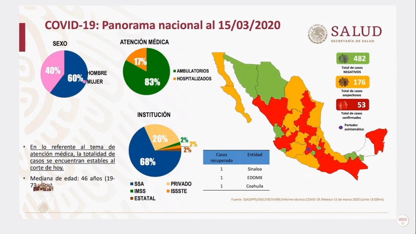 Situación del COVID-19 en México al 15 de marzo