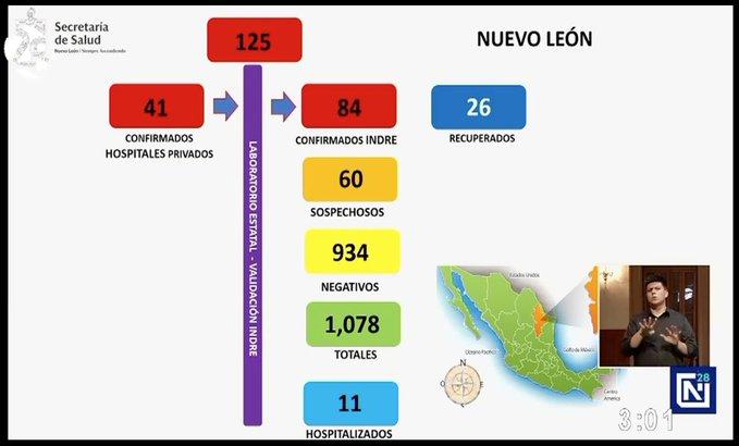 Van 3 muertes por COVID-19 en Nuevo León