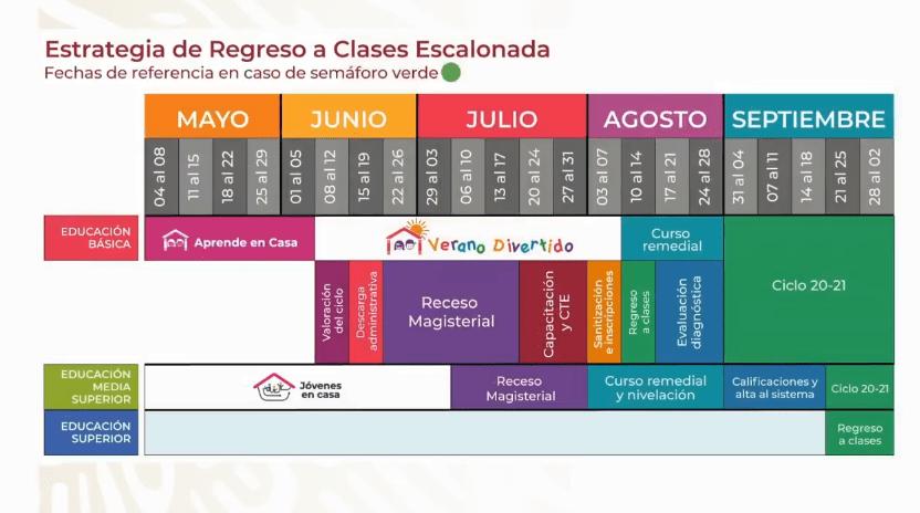 Estrategia de Regreso a Clases Escalonado presentado por la SEP. Captura de pantalla.
