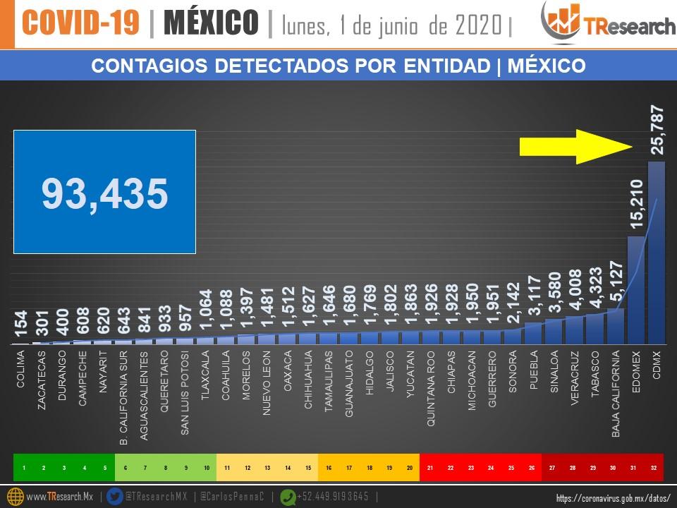Contagios de COVID-19 detectados por entidad en México