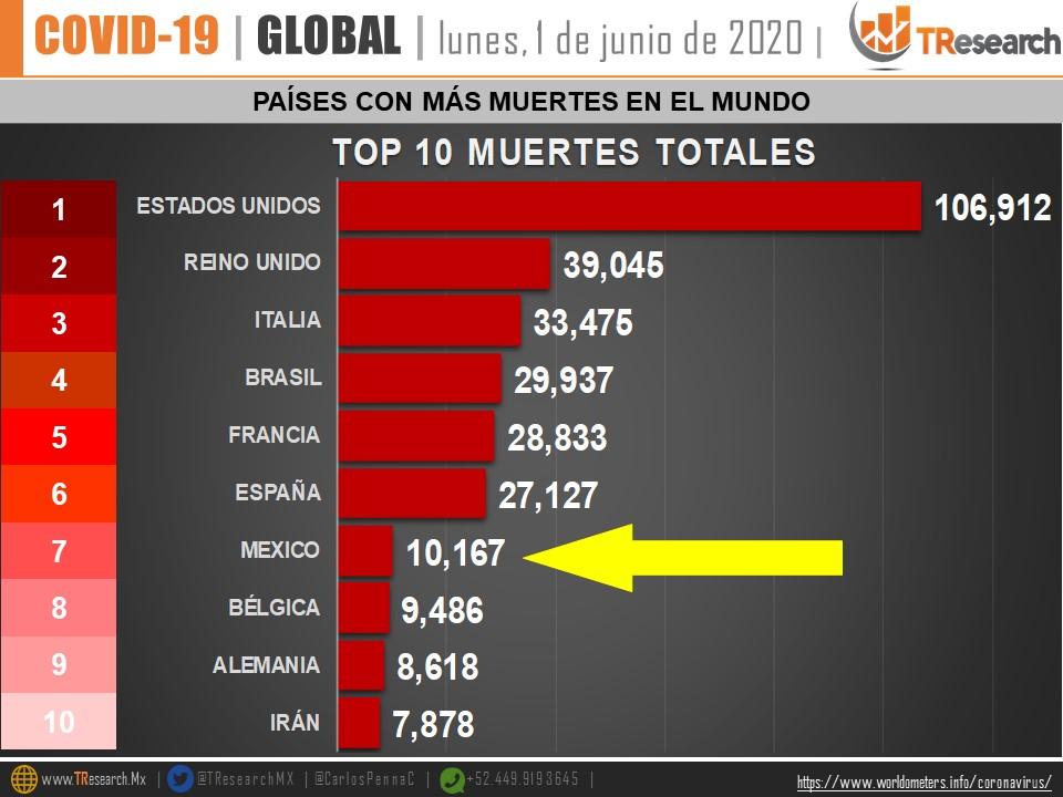 Países con más muertes en el mundo por COVID-19