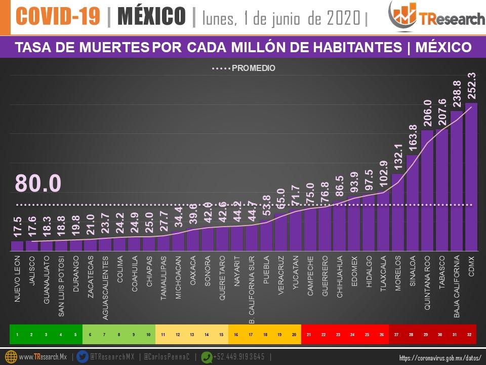 Tasa de muertes por cada millón de habitantes en estados de República