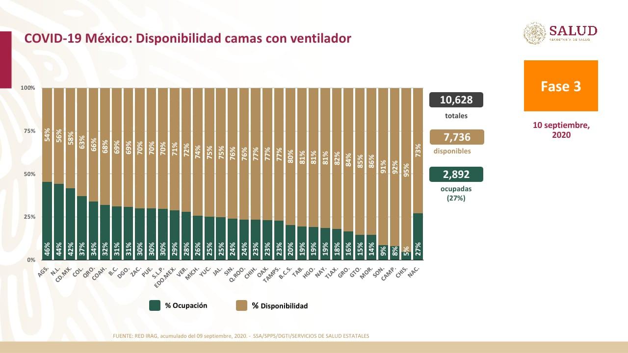 Disponibilidad de camas con ventilador. Datos de la Secretaría de Salud.