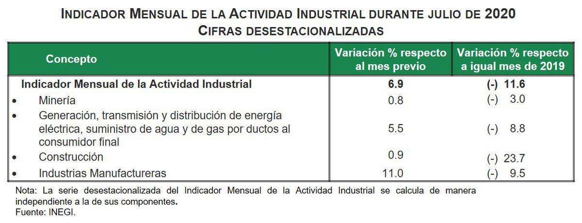 Indicador Mensual de la Actividad Industrial durante julio. Cifras de INEGI.