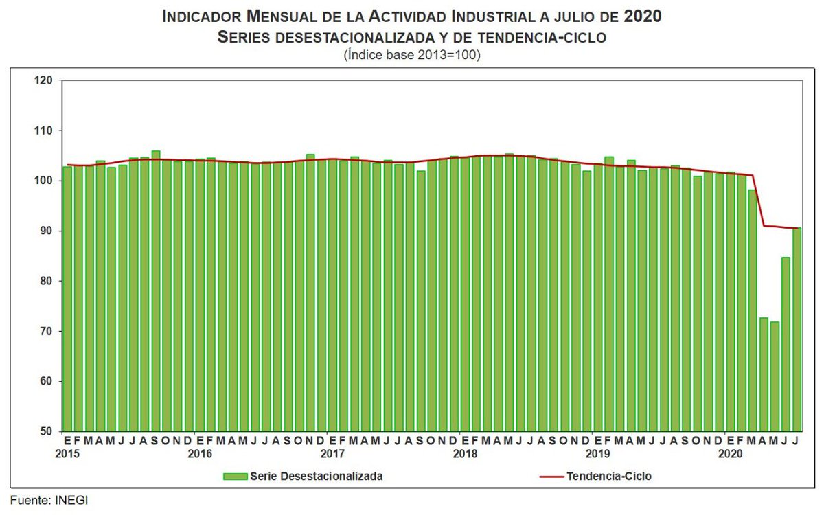 Indicador Mensual de la Actividad Industrial. Datos de INEGI.