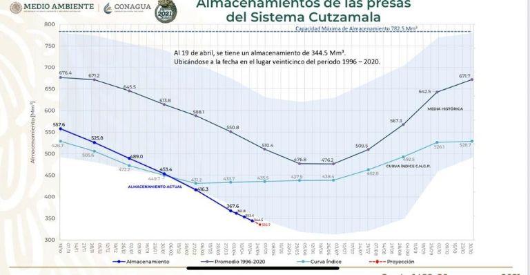 Almacenamiento sistema Cutzamala Ciudad de México