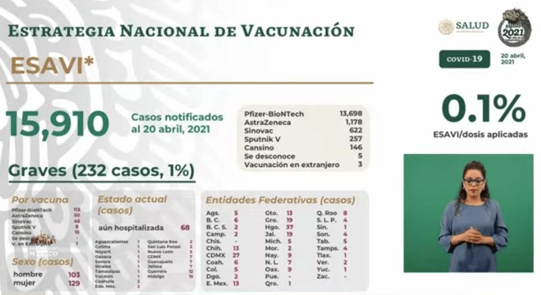 Esavis al 20 de abril 2021. Gráfico de Secretaría de Salud