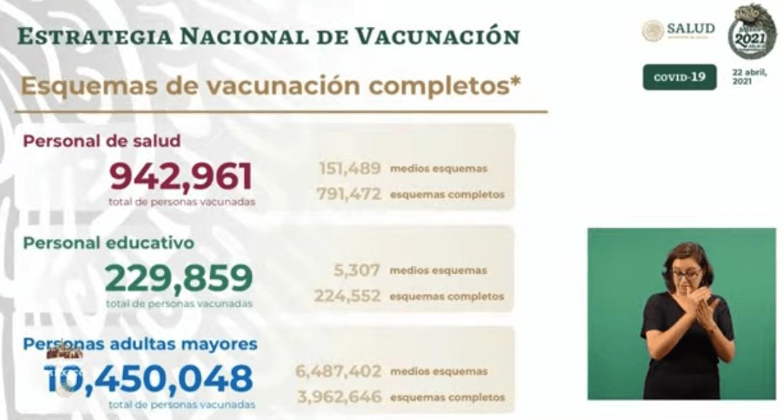Avance en la vacunación al 22 de abril 2021. Gráfico de Secretaría de Salud