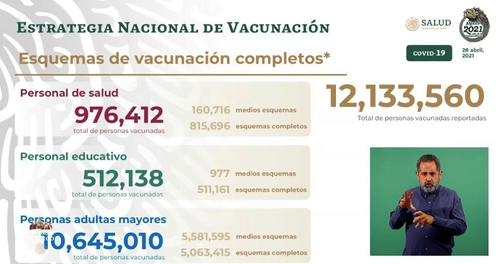 Avance en la vacunación al 28 de abril 2021. Gráfico de Secretaría de Salud