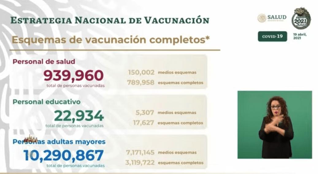 Avance en la vacunación al 19 de abril 2021. Gráfico de Secretaría de Salud