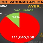 La vacunación contra COVID-19 en México - Vacunas contra COVID-19 aplicadas en México. Foto de TResearch