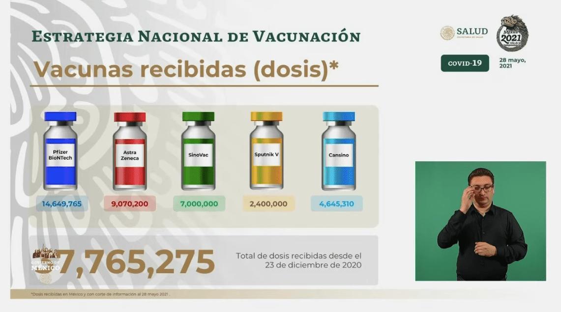 Dosis de vacunas recibidas en Mexico desde el 23 de diciembre de 2020. Gráfico de Secretaría de Salud