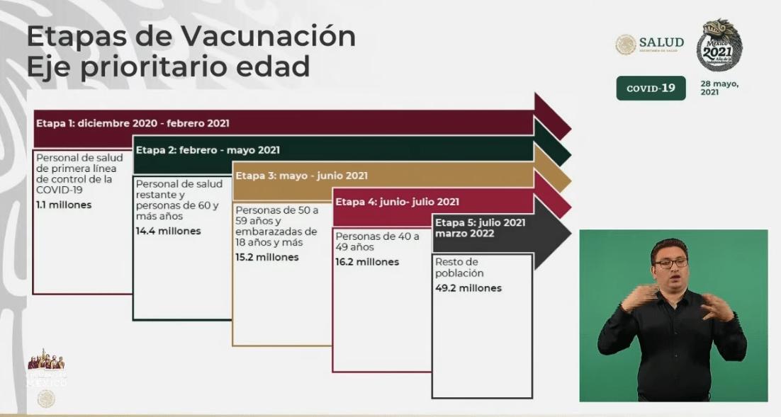 Avance en etapas de vacunación. Gráfico de Secretaría de Salud
