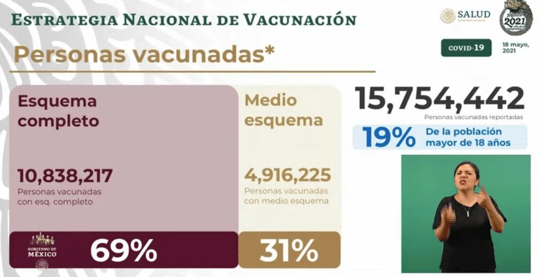 Avance en la vacunación al 18 de mayo 2021. Gráfico de Secretaría de Salud