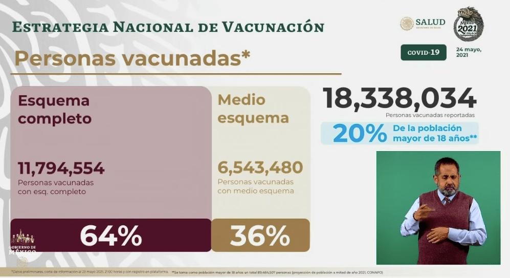 Avance en la vacunación al 24 de mayo 2021. Gráfico de Secretaría de Salud