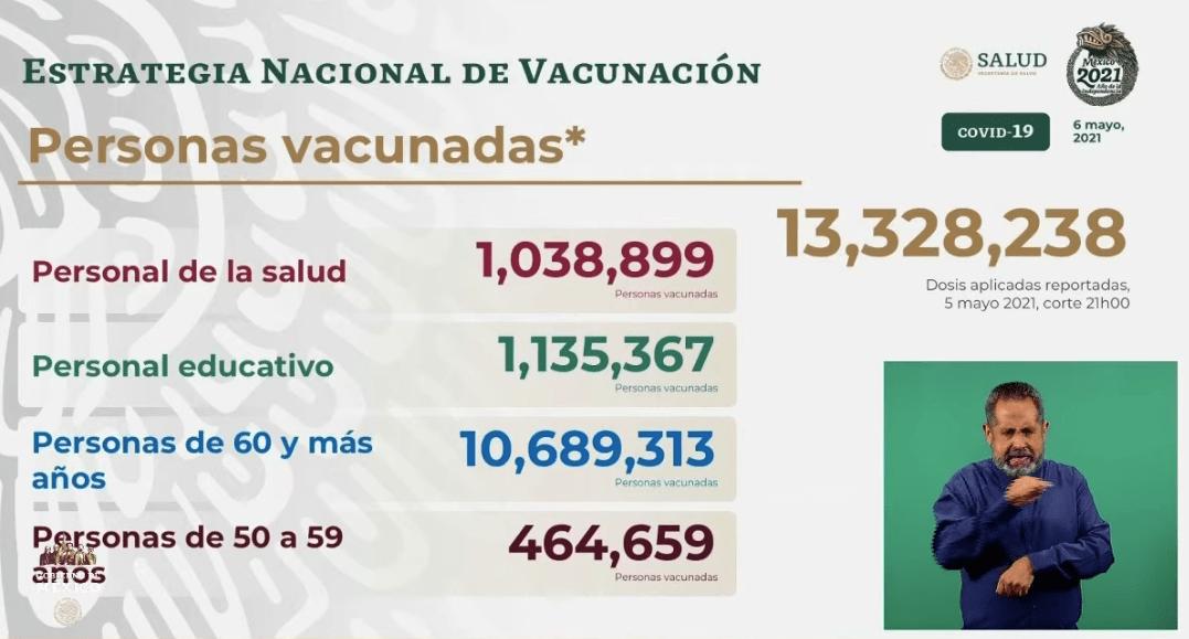 Avance en la vacunación al 06 de mayo 2021. Gráfico de Secretaría de Salud