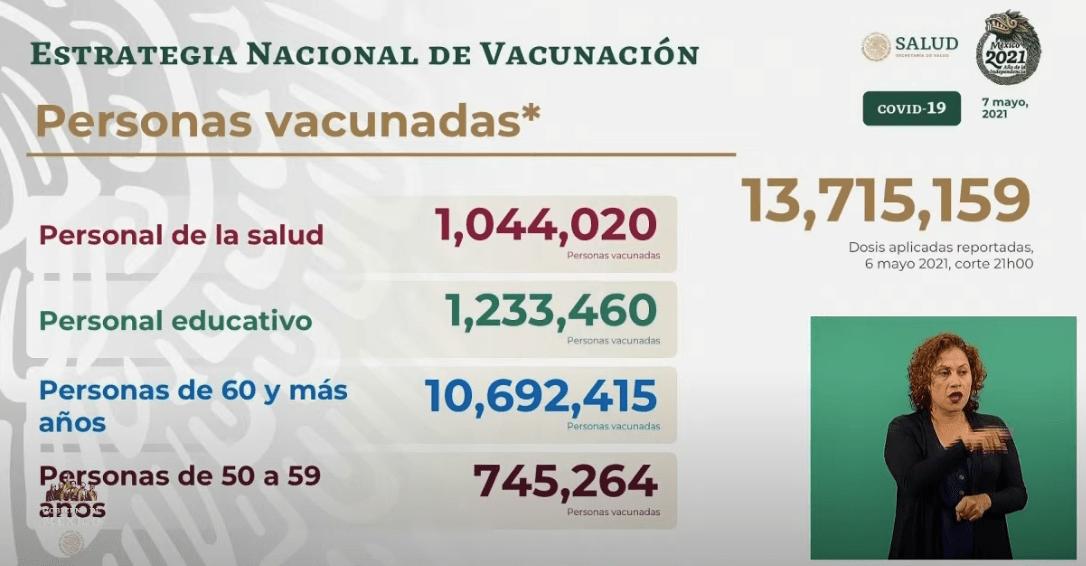 Avance en la vacunación al 07 de mayo 2021. Gráfico de Secretaría de Salud