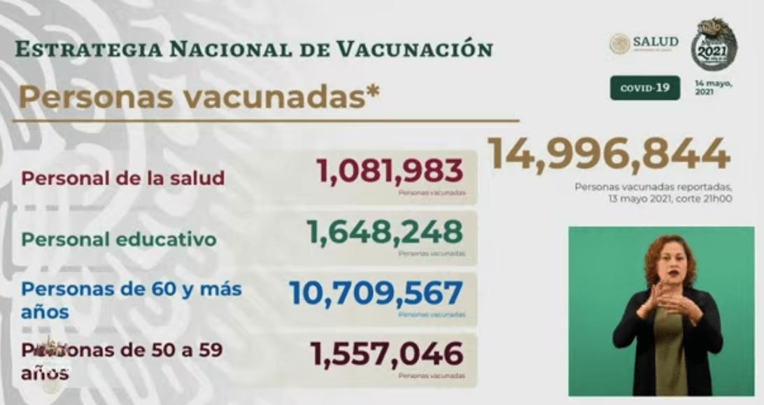 Avance en la vacunación al 14 de mayo 2021. Gráfico de Secretaría de Salud.