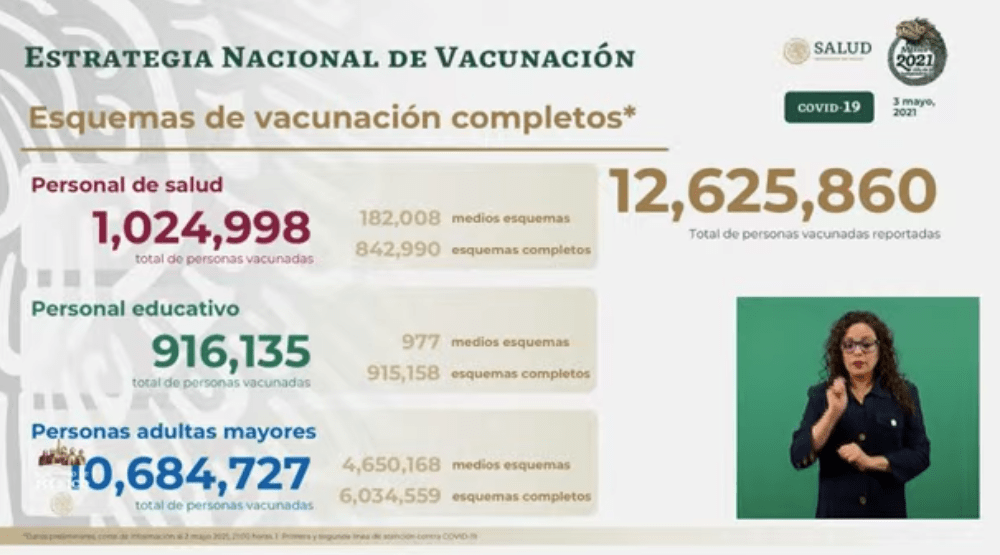 Avance en la vacunación al 03 de mayo 2021. Gráfico de Secretaría de Salud