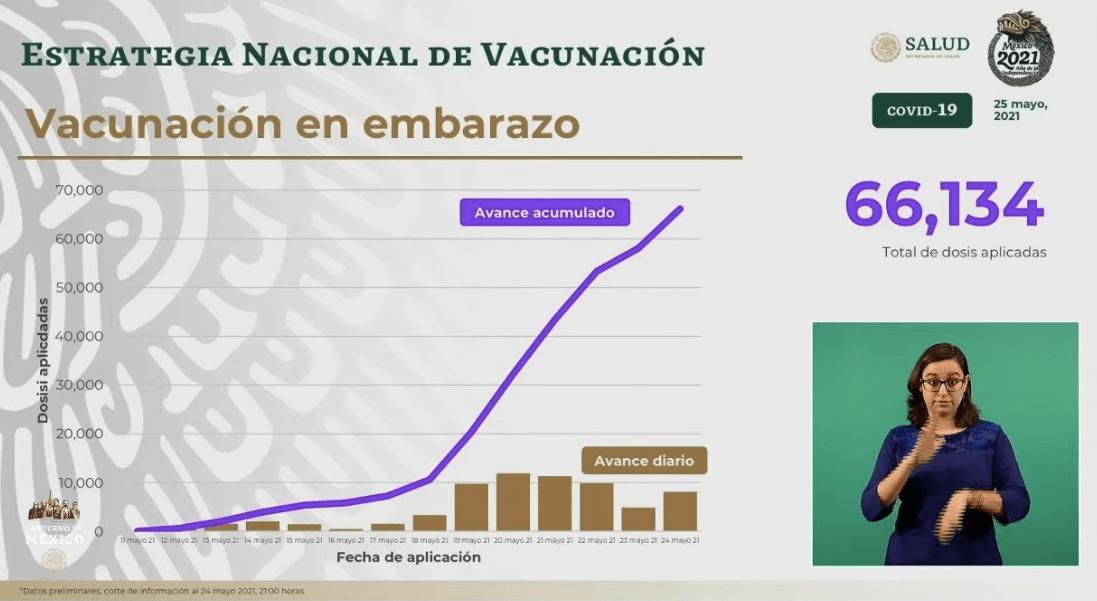 Aplicación de vacunas en mujeres embarazadas. Gráfico de Secretaría de Salud