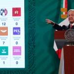 Tras elección, 4-T se consolidará con más apoyos: López Obrador