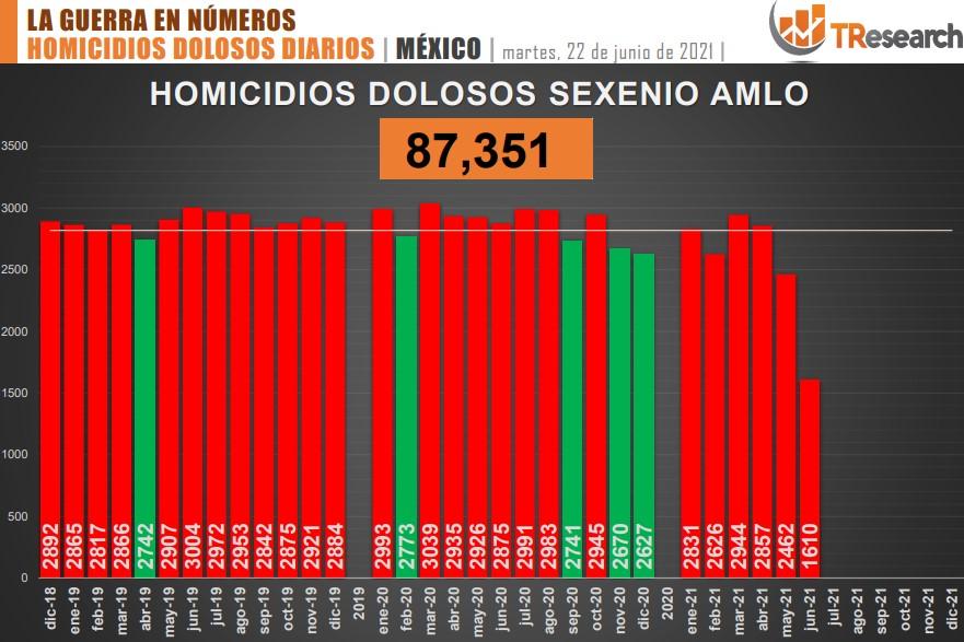 Suman 87 mil 351 homicidios dolosos en lo que va del sexenio