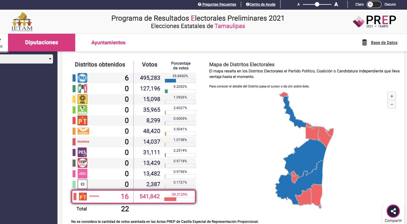 Morena obtiene mayoría en el Congreso de Tamaulipas. Captura de pantalla