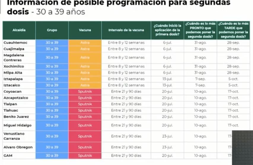 Gráfico de Gobierno de la Ciudad de México