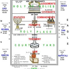 Diagram Of The Tabernacle Moses Light Switch Wiring 2 Way Chasmogamous Beach Blue