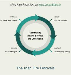 lora o brien irish pagan holidays fire festivals [ 1186 x 668 Pixel ]