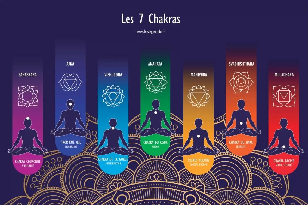 Schéma des 7 chakras et de leur rôle, afin d'aider à comprendre les sources du blocage énergétique.