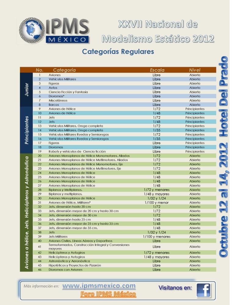 XXVIII Convención Nacional de Modelismo Estático IPMS 2012 (2/6)