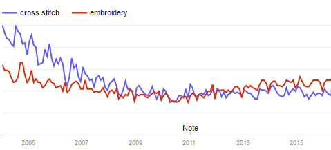 Google searches for cross stitch and embroidery over the last 10 years (source: Google Trends)