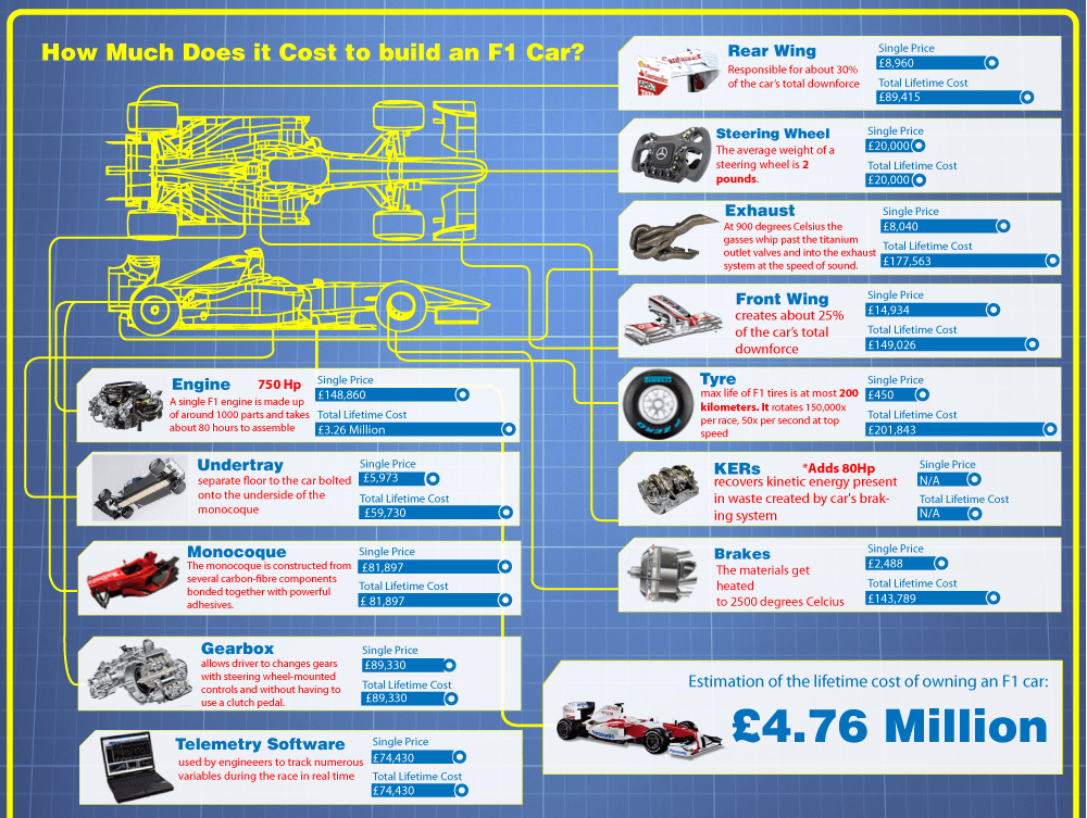How much does it cost to build an F1 car  Lord of the F1