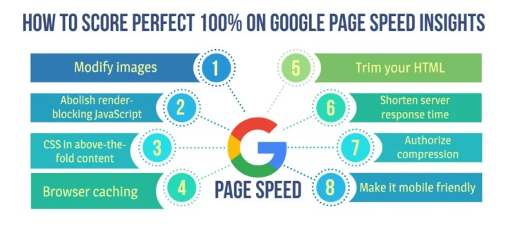 how to achieve score of 100 in google speed test