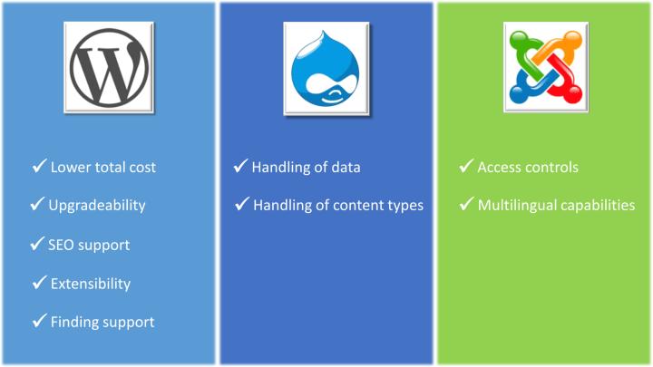 Drupal - Content management system