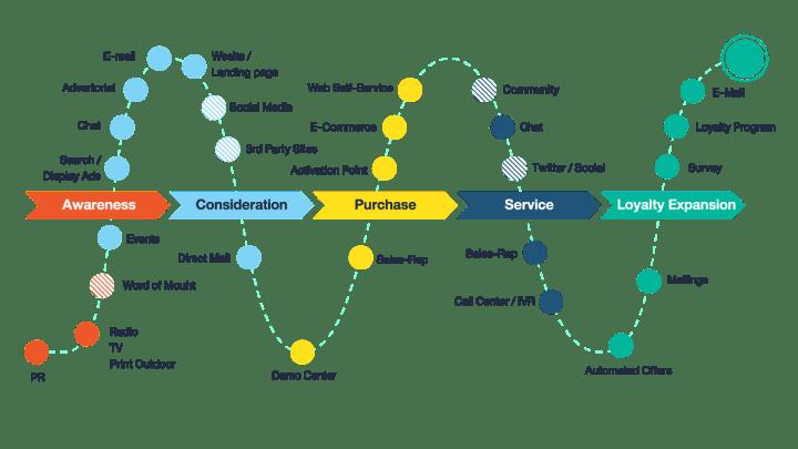 Digital marketing - Customer experience