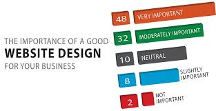The Importance of Professional Web Design for Businesses - Blog Lorelei Web Design